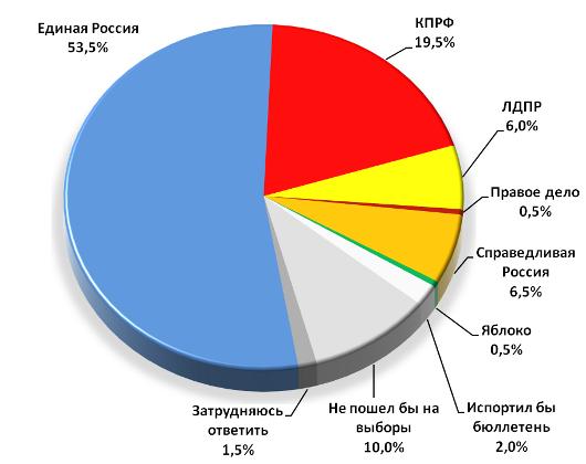 Предвыборные рейтинги политических партий