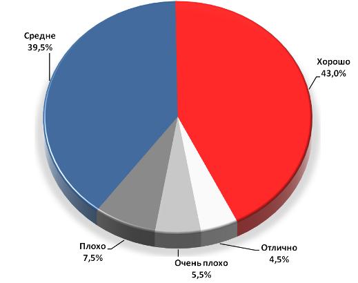 Оценка Сергея Колиуха как мэра Воронежа в 2011 году