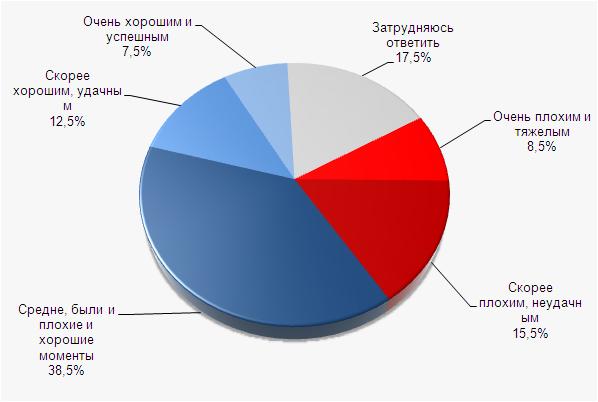 Оценки 2011 года